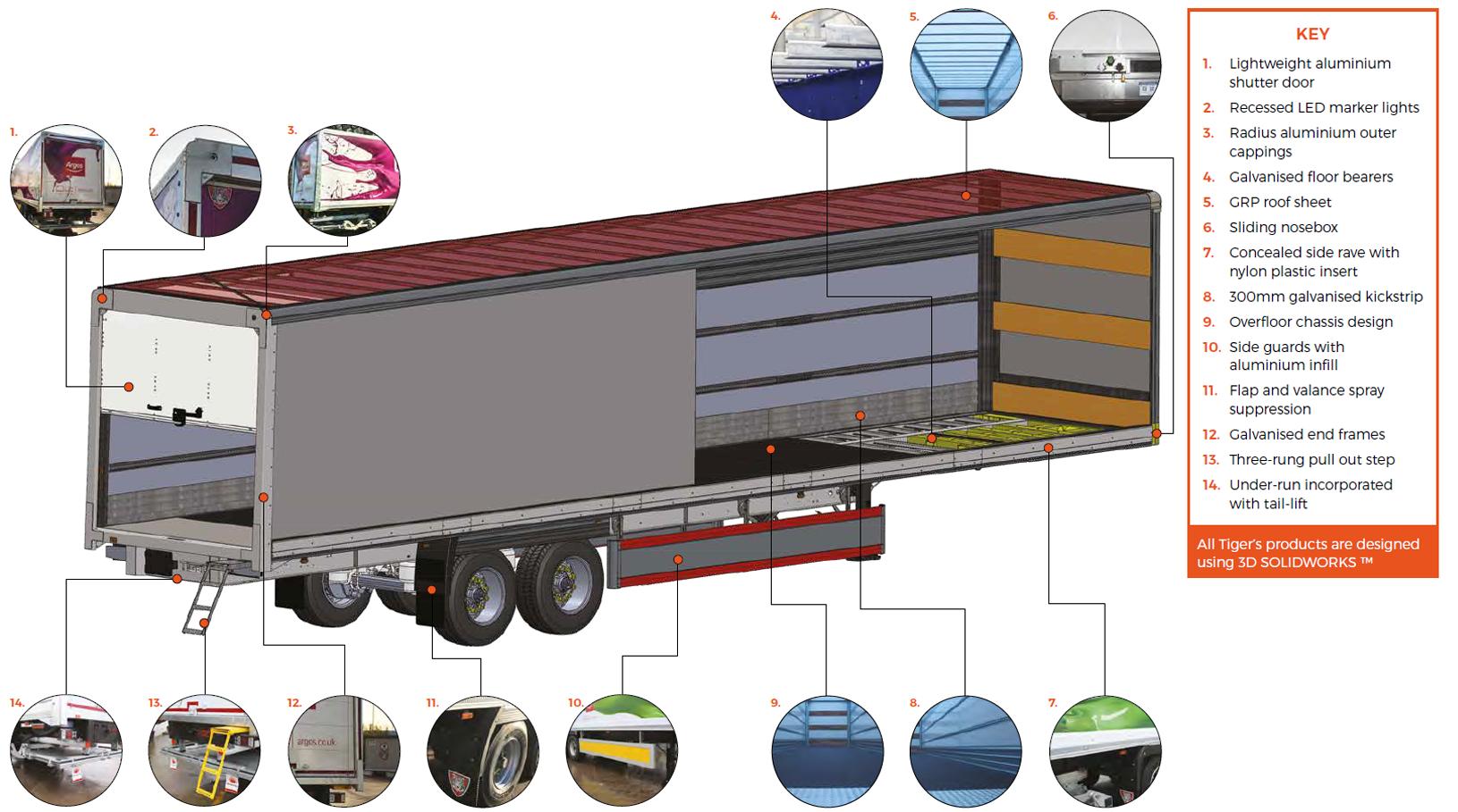 Box van trailer features